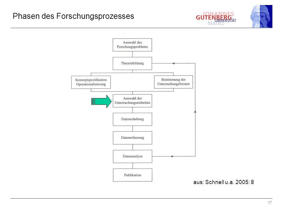17 Phasen des Forschungsprozesses aus: Schnell u.a. 2005: 8