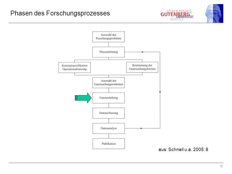 19 Phasen des Forschungsprozesses aus: Schnell u.a. 2005: 8
