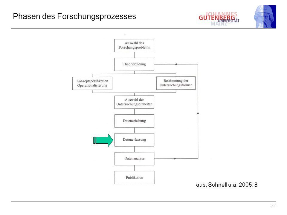 22 Phasen des Forschungsprozesses aus: Schnell u.a. 2005: 8