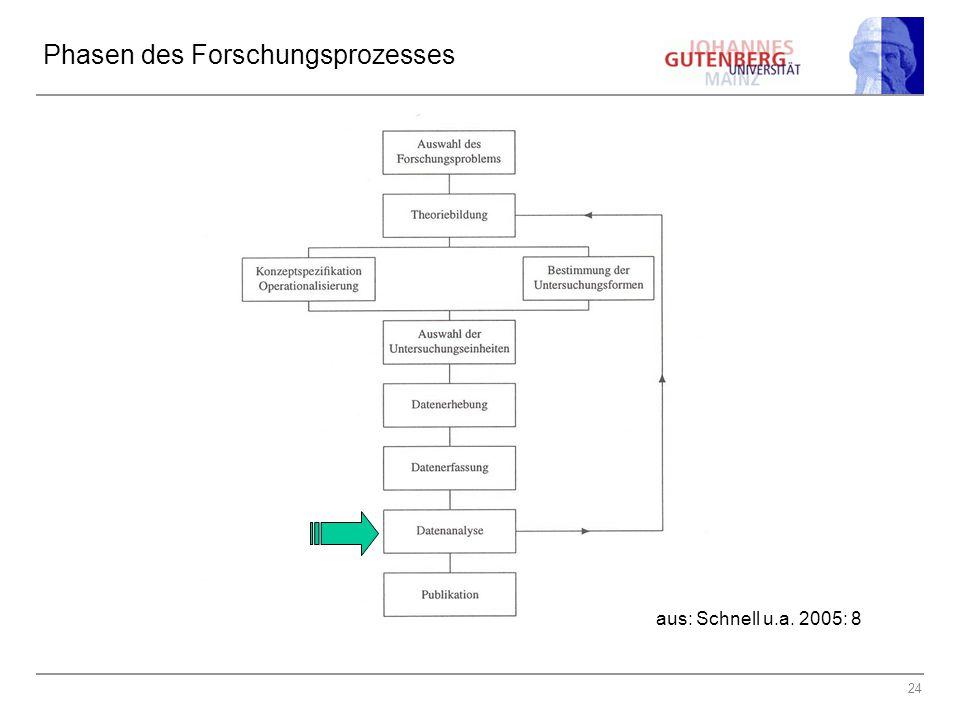 24 Phasen des Forschungsprozesses aus: Schnell u.a. 2005: 8