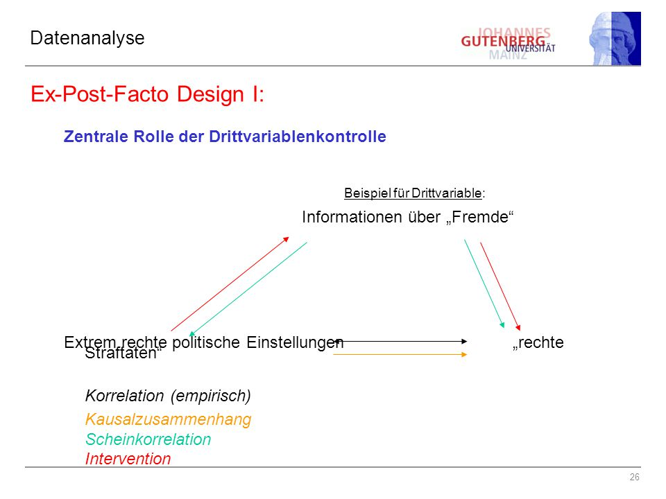 """26 Datenanalyse Ex-Post-Facto Design I: Zentrale Rolle der Drittvariablenkontrolle Beispiel für Drittvariable: Informationen über """"Fremde"""" Extrem rech"""