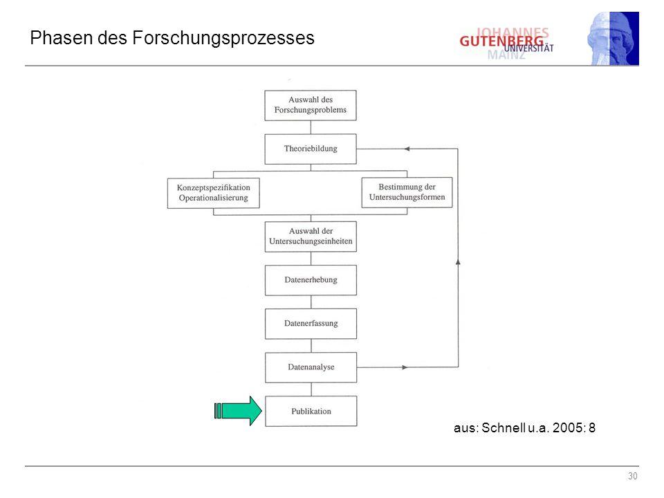 30 Phasen des Forschungsprozesses aus: Schnell u.a. 2005: 8