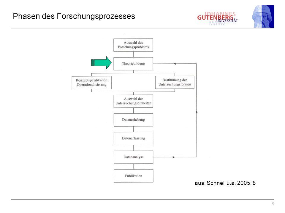 6 Phasen des Forschungsprozesses aus: Schnell u.a. 2005: 8