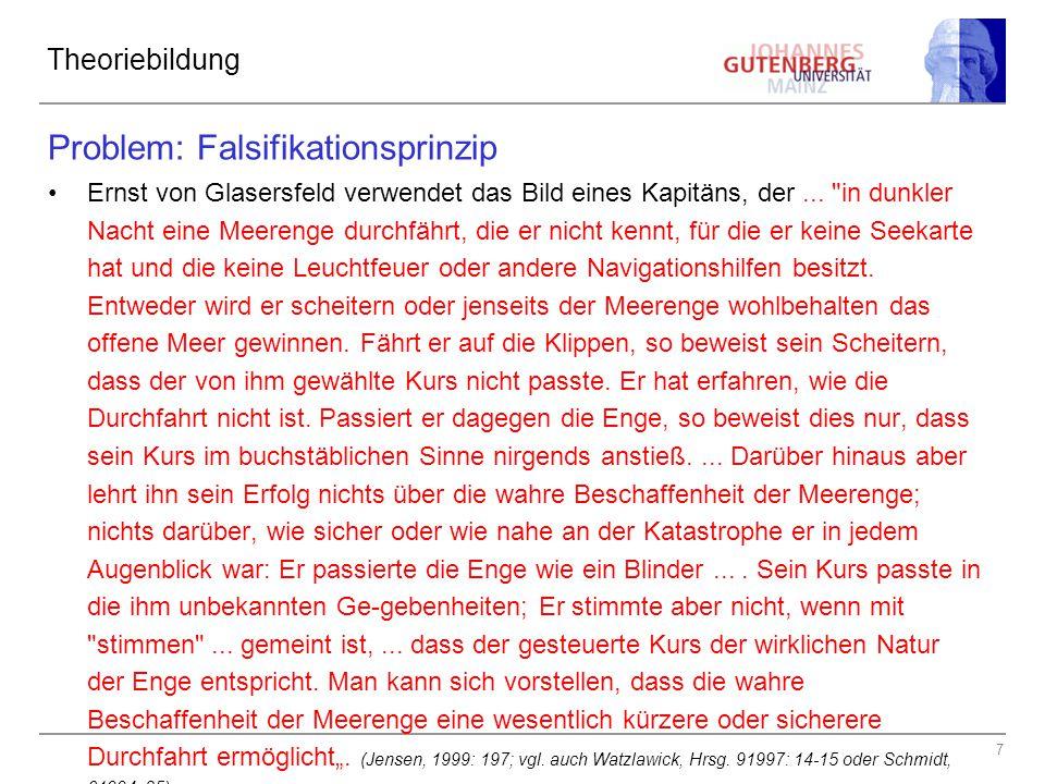 7 Theoriebildung Problem: Falsifikationsprinzip Ernst von Glasersfeld verwendet das Bild eines Kapitäns, der...
