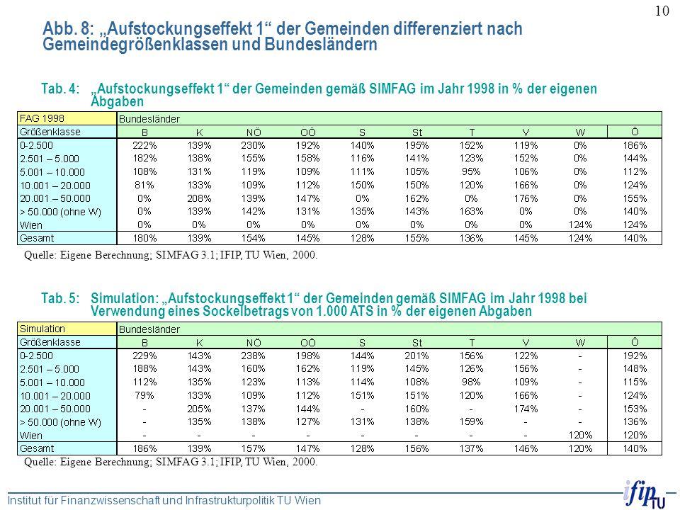 """Institut für Finanzwissenschaft und Infrastrukturpolitik TU Wien 10 Tab. 5: Simulation: """"Aufstockungseffekt 1"""" der Gemeinden gemäß SIMFAG im Jahr 1998"""
