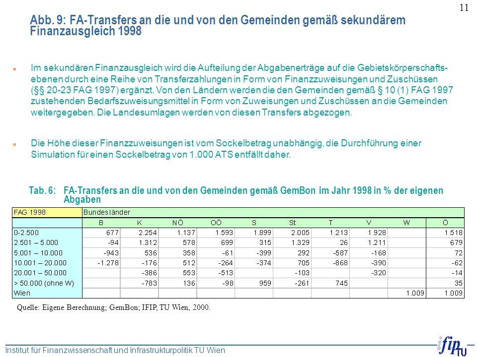 Institut für Finanzwissenschaft und Infrastrukturpolitik TU Wien 11 Abb. 9: FA-Transfers an die und von den Gemeinden gemäß sekundärem Finanzausgleich