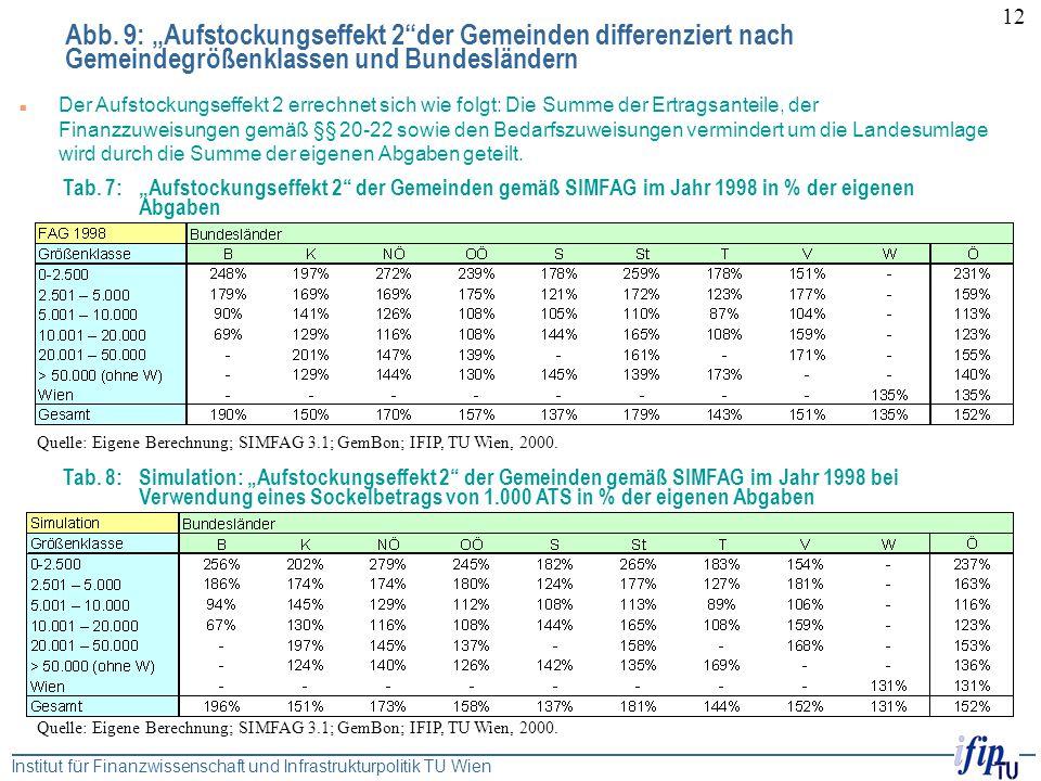 """Institut für Finanzwissenschaft und Infrastrukturpolitik TU Wien 12 Abb. 9: """"Aufstockungseffekt 2""""der Gemeinden differenziert nach Gemeindegrößenklass"""