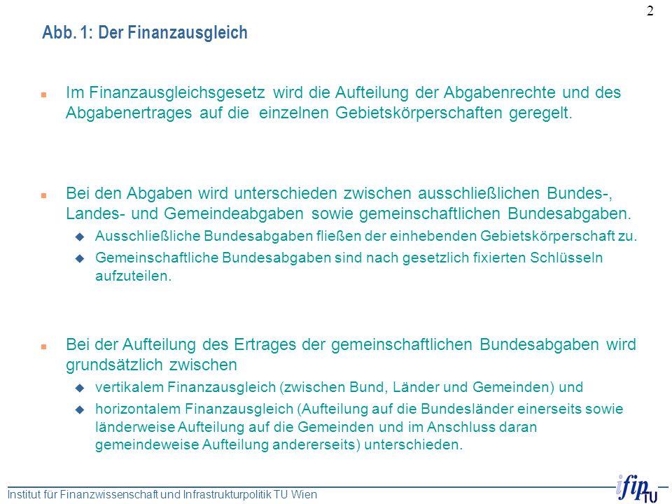 Institut für Finanzwissenschaft und Infrastrukturpolitik TU Wien 2 Abb. 1: Der Finanzausgleich n Im Finanzausgleichsgesetz wird die Aufteilung der Abg