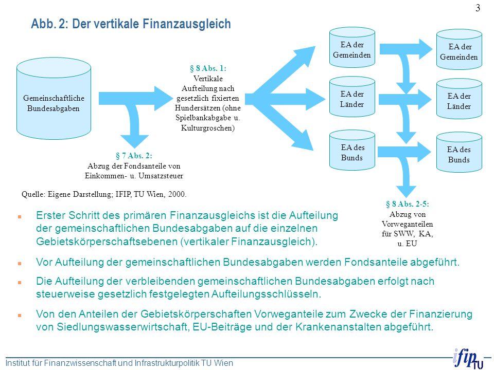 Institut für Finanzwissenschaft und Infrastrukturpolitik TU Wien 3 Abb. 2: Der vertikale Finanzausgleich Gemeinschaftliche Bundesabgaben EA der Gemein