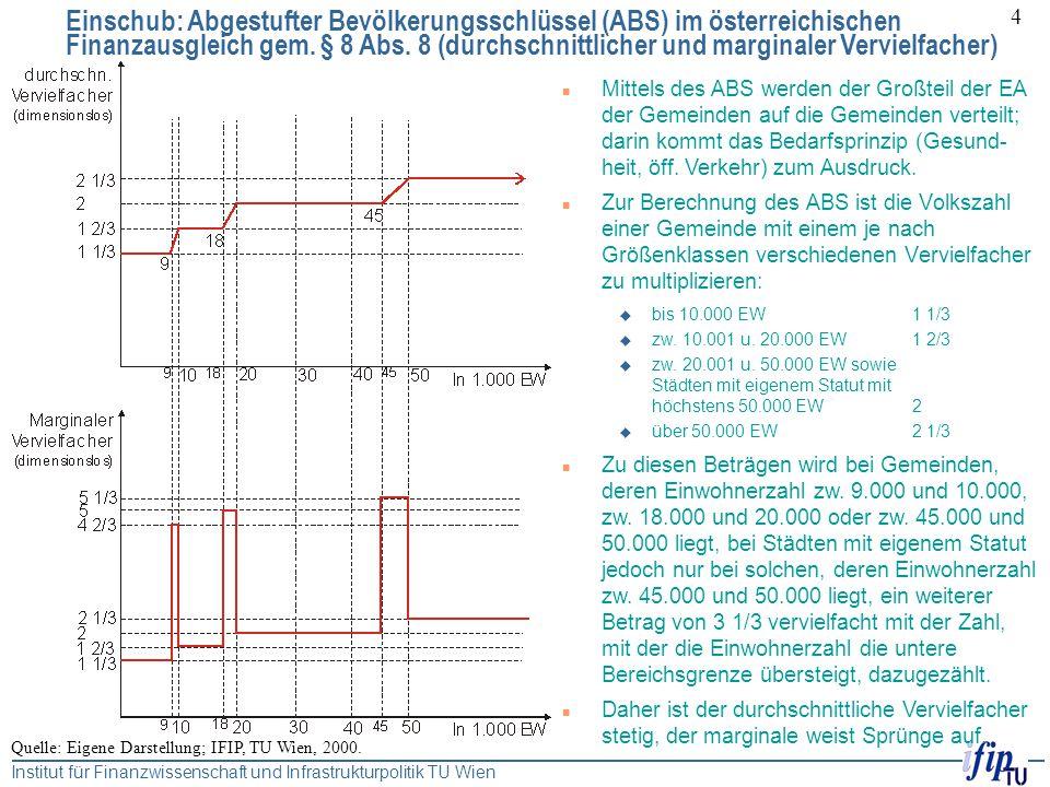 Institut für Finanzwissenschaft und Infrastrukturpolitik TU Wien 4 Einschub: Abgestufter Bevölkerungsschlüssel (ABS) im österreichischen Finanzausglei