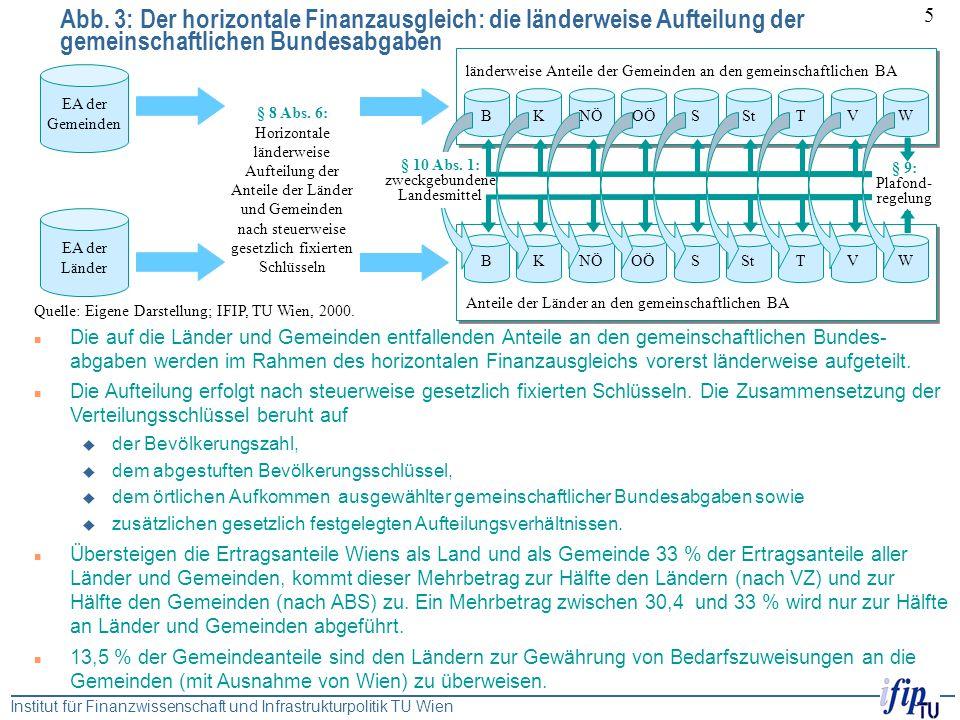 Institut für Finanzwissenschaft und Infrastrukturpolitik TU Wien 5 Abb. 3: Der horizontale Finanzausgleich: die länderweise Aufteilung der gemeinschaf