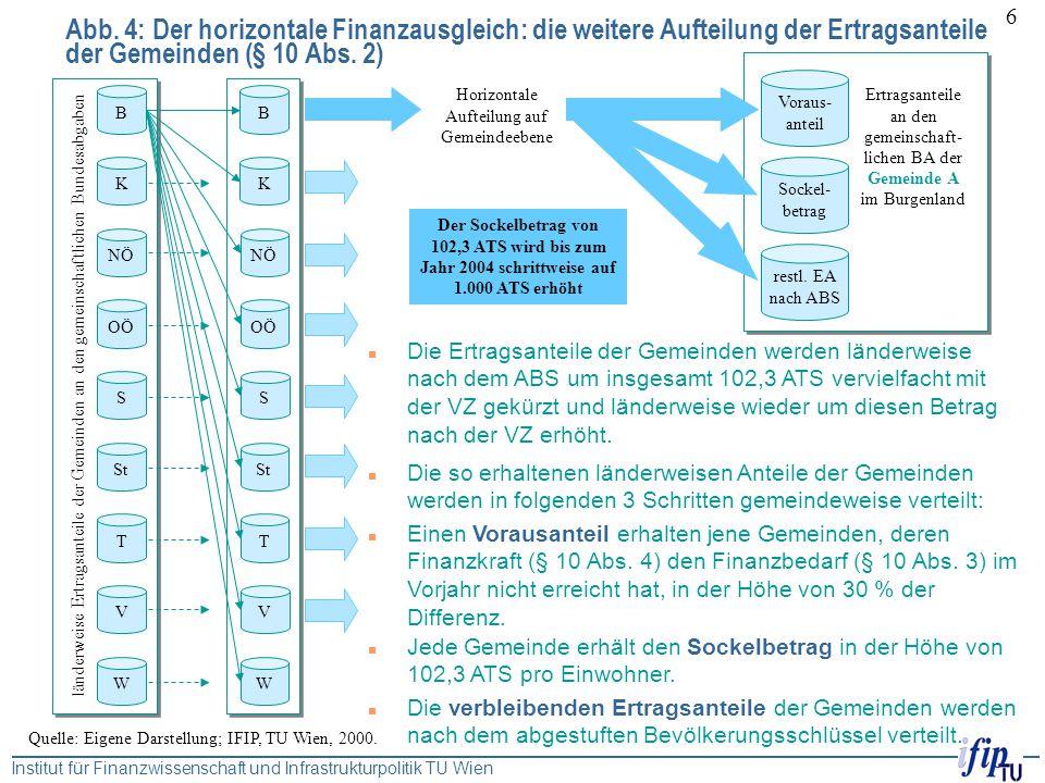 Institut für Finanzwissenschaft und Infrastrukturpolitik TU Wien 6 Ertragsanteile an den gemeinschaft- lichen BA der Gemeinde A im Burgenland Abb. 4: