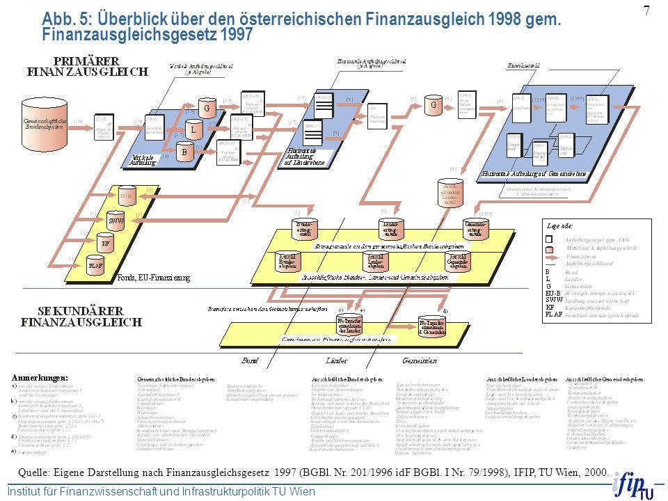 Institut für Finanzwissenschaft und Infrastrukturpolitik TU Wien 7 Abb. 5: Überblick über den österreichischen Finanzausgleich 1998 gem. Finanzausglei