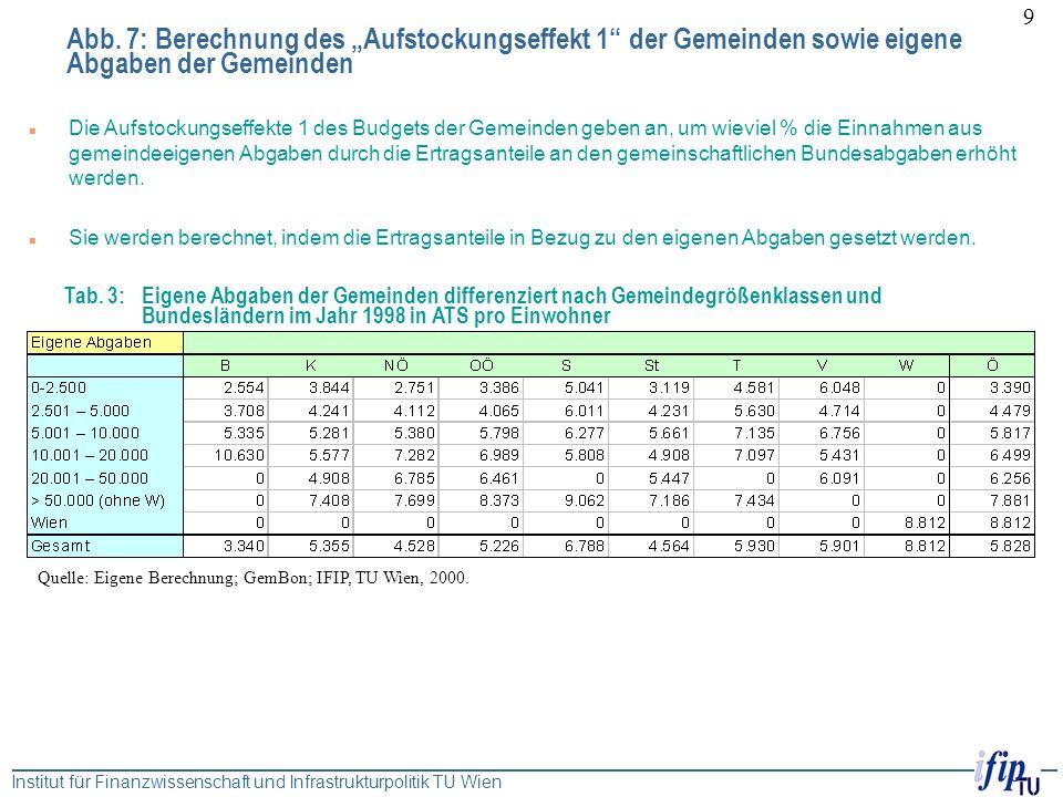 """Institut für Finanzwissenschaft und Infrastrukturpolitik TU Wien 9 Abb. 7: Berechnung des """"Aufstockungseffekt 1"""" der Gemeinden sowie eigene Abgaben de"""