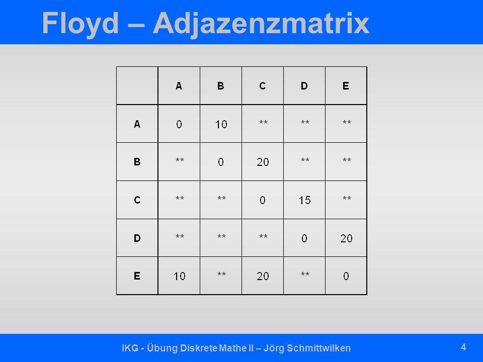 IKG - Übung Diskrete Mathe II – Jörg Schmittwilken 5 Floyd – Pseudocode private floyd (float A [n,n], float C [n,n]) { int i, j, k; for ( j = 1; j <= n; j++ ) { for ( k = 1; k <=n; k++ ) { //A: Wege A[j,k] = C[j,k]; //C: Kanten } } for( i = 1; i <= n; i++ ) { for( j = 1; j <= n; j++ ) { for( k = 1; k <= n; k++ ) { if ( A[j,i] + A[i,k] < A[j,k] ) A[j,k] = A[j,i] + A[i,k]; }