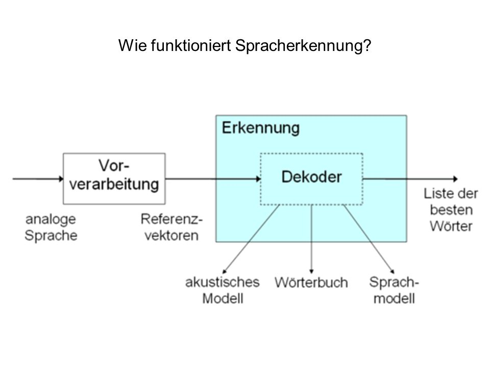 Wie funktioniert Spracherkennung?