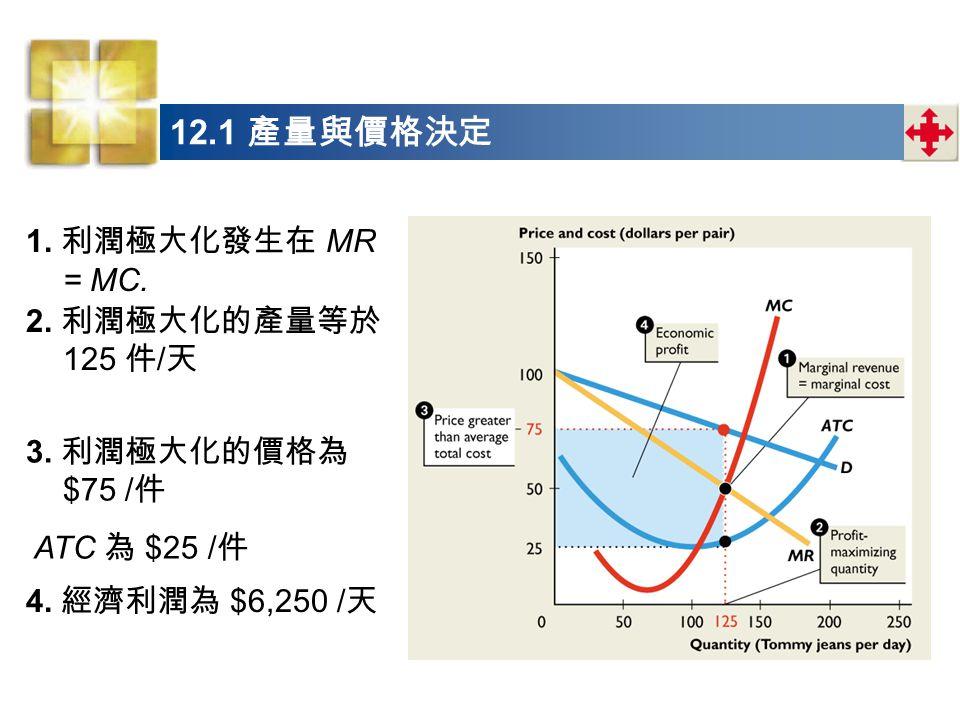 1. 利潤極大化發生在 MR = MC. 3. 利潤極大化的價格為 $75 / 件 4. 經濟利潤為 $6,250 / 天 2. 利潤極大化的產量等於 125 件 / 天 ATC 為 $25 / 件 12.1 產量與價格決定