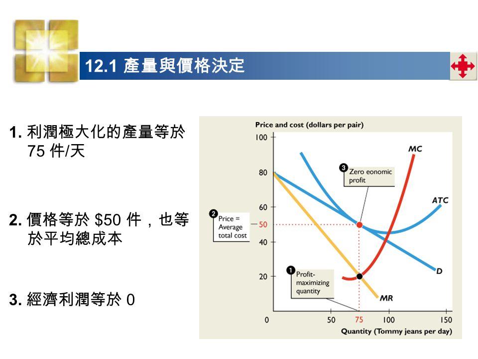 1. 利潤極大化的產量等於 75 件 / 天 2. 價格等於 $50 件,也等 於平均總成本 3. 經濟利潤等於 0 12.1 產量與價格決定