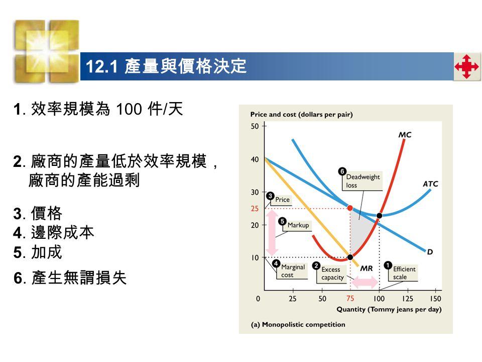1. 效率規模為 100 件 / 天 12.1 產量與價格決定 2. 廠商的產量低於效率規模, 廠商的產能過剩 3. 價格 4. 邊際成本 5. 加成 6. 產生無謂損失