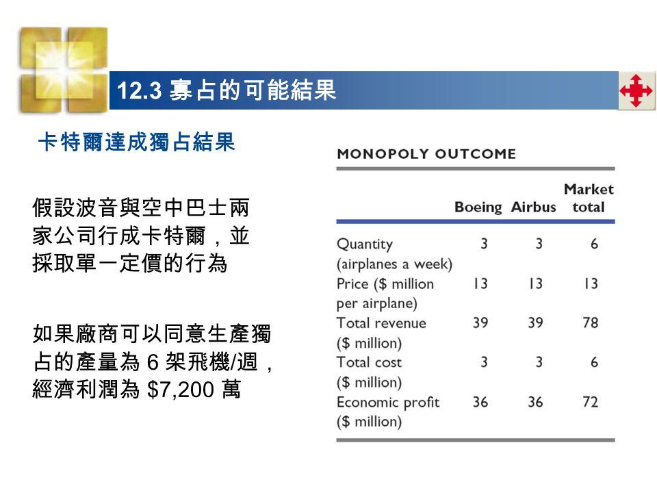 卡特爾達成獨占結果 假設波音與空中巴士兩 家公司行成卡特爾,並 採取單一定價的行為 如果廠商可以同意生產獨 占的產量為 6 架飛機 / 週, 經濟利潤為 $7,200 萬
