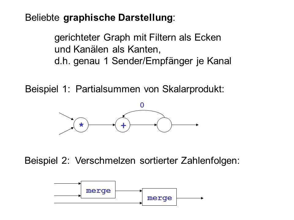 Beliebte graphische Darstellung: gerichteter Graph mit Filtern als Ecken und Kanälen als Kanten, d.h.