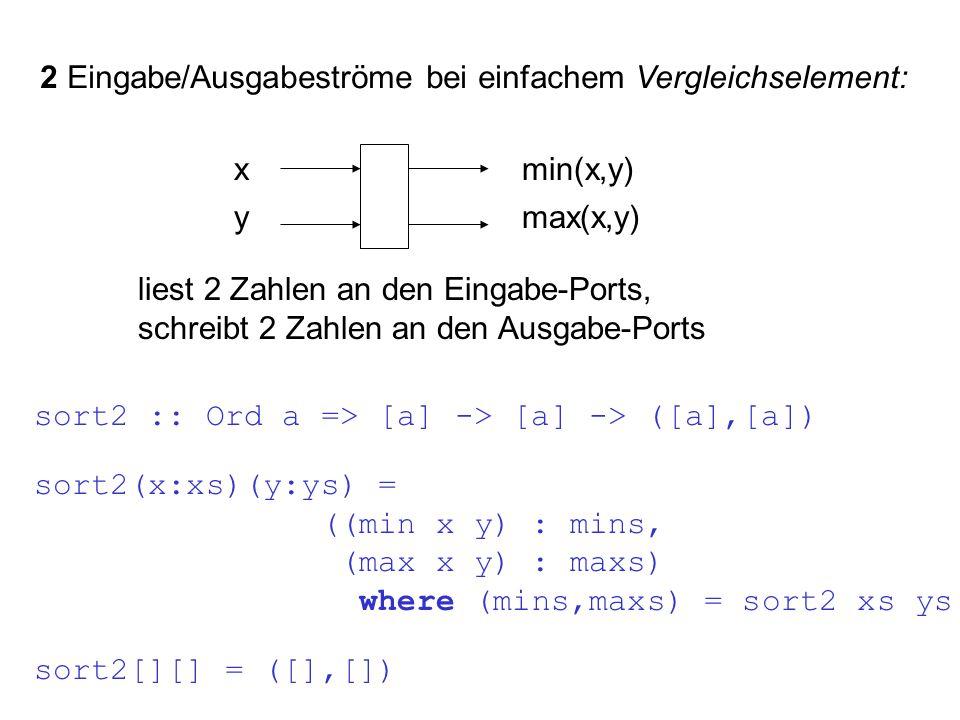 2 Eingabe/Ausgabeströme bei einfachem Vergleichselement: xmin(x,y) ymax(x,y) liest 2 Zahlen an den Eingabe-Ports, schreibt 2 Zahlen an den Ausgabe-Ports sort2 :: Ord a => [a] -> [a] -> ([a],[a]) sort2(x:xs)(y:ys) = ((min x y) : mins, (max x y) : maxs) where (mins,maxs) = sort2 xs ys sort2[][] = ([],[])