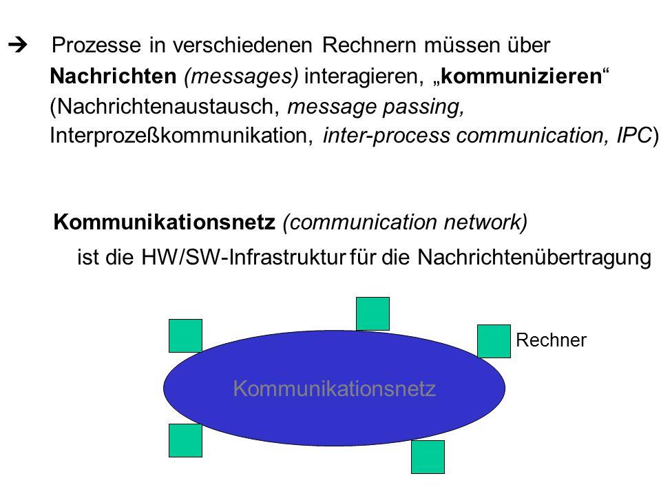 """ Prozesse in verschiedenen Rechnern müssen über Nachrichten (messages) interagieren, """"kommunizieren (Nachrichtenaustausch, message passing, Interprozeßkommunikation, inter-process communication, IPC) Kommunikationsnetz (communication network) ist die HW/SW-Infrastruktur für die Nachrichtenübertragung Kommunikationsnetz Rechner"""