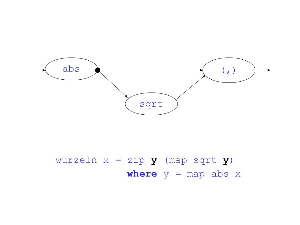 wurzeln x = zip y (map sqrt y) where y = map abs x abs sqrt (,)