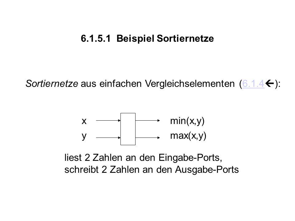 6.1.5.1 Beispiel Sortiernetze xmin(x,y) ymax(x,y) liest 2 Zahlen an den Eingabe-Ports, schreibt 2 Zahlen an den Ausgabe-Ports Sortiernetze aus einfachen Vergleichselementen (6.1.4  ):6.1.4
