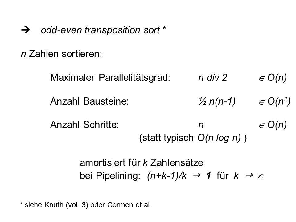  odd-even transposition sort * n Zahlen sortieren: Maximaler Parallelitätsgrad:n div 2  O(n) Anzahl Bausteine:½ n(n-1)  O(n 2 ) Anzahl Schritte:n  O(n) (statt typisch O(n log n) ) amortisiert für k Zahlensätze bei Pipelining: (n+k-1)/k  1 für k   * siehe Knuth (vol.