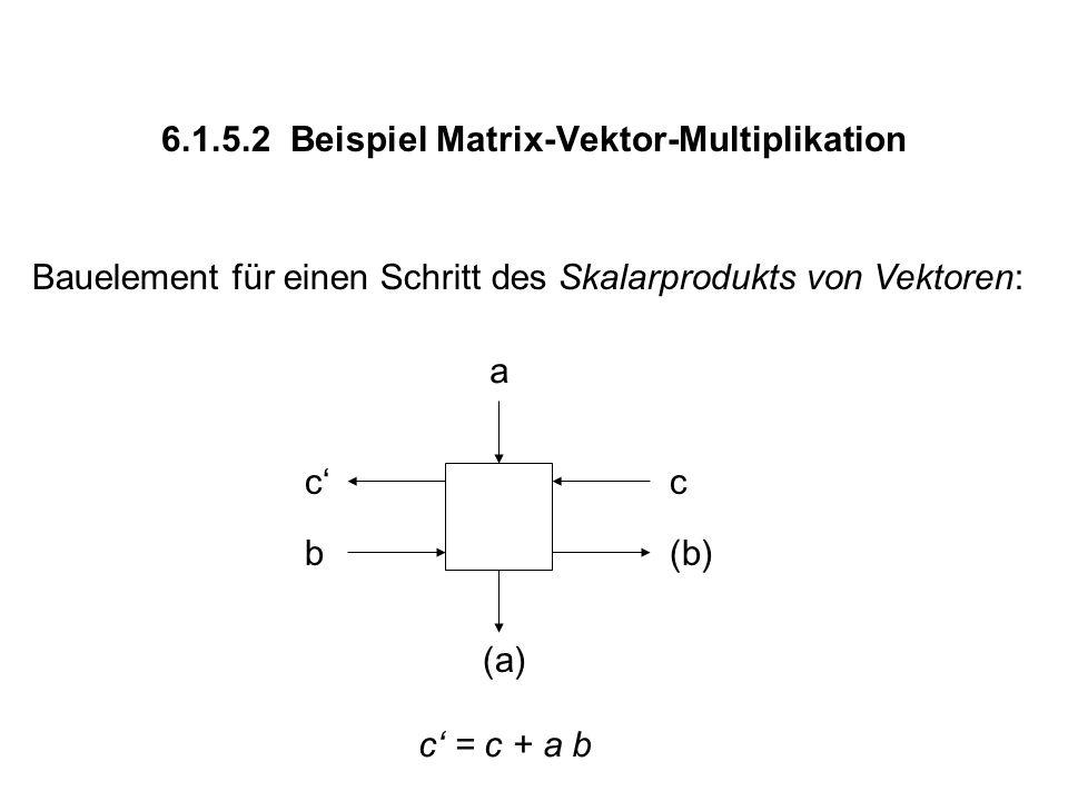 6.1.5.2 Beispiel Matrix-Vektor-Multiplikation Bauelement für einen Schritt des Skalarprodukts von Vektoren: a b cc' (b) (a) c' = c + a b