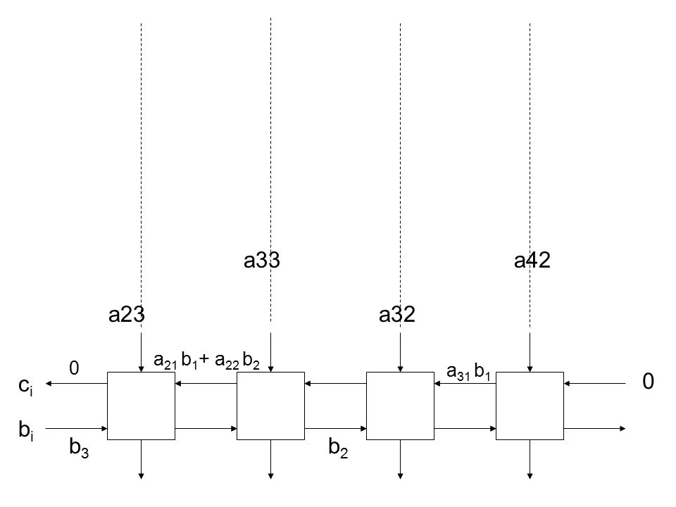 a33a42 a23a32 0 cici bibi b2b2 a 31 b 1 a 21 b 1 + a 22 b 2 b3b3 0