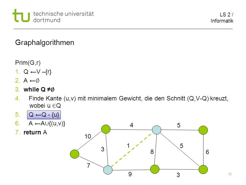 LS 2 / Informatik 10 Prim(G,r) 1. Q ←V –{r} 2. A ← ∅ 3.