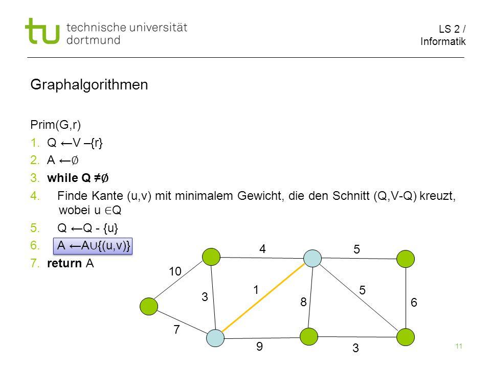 LS 2 / Informatik 11 Prim(G,r) 1. Q ←V –{r} 2. A ← ∅ 3.