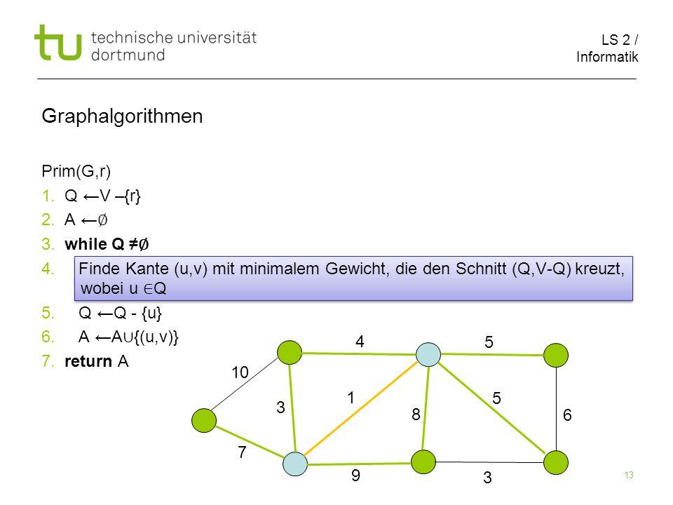LS 2 / Informatik 13 Prim(G,r) 1. Q ←V –{r} 2. A ← ∅ 3.