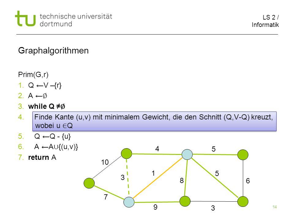 LS 2 / Informatik 14 Prim(G,r) 1. Q ←V –{r} 2. A ← ∅ 3.