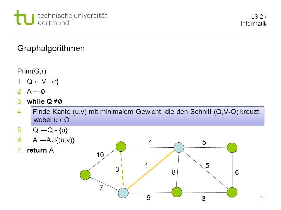 LS 2 / Informatik 15 Prim(G,r) 1. Q ←V –{r} 2. A ← ∅ 3.