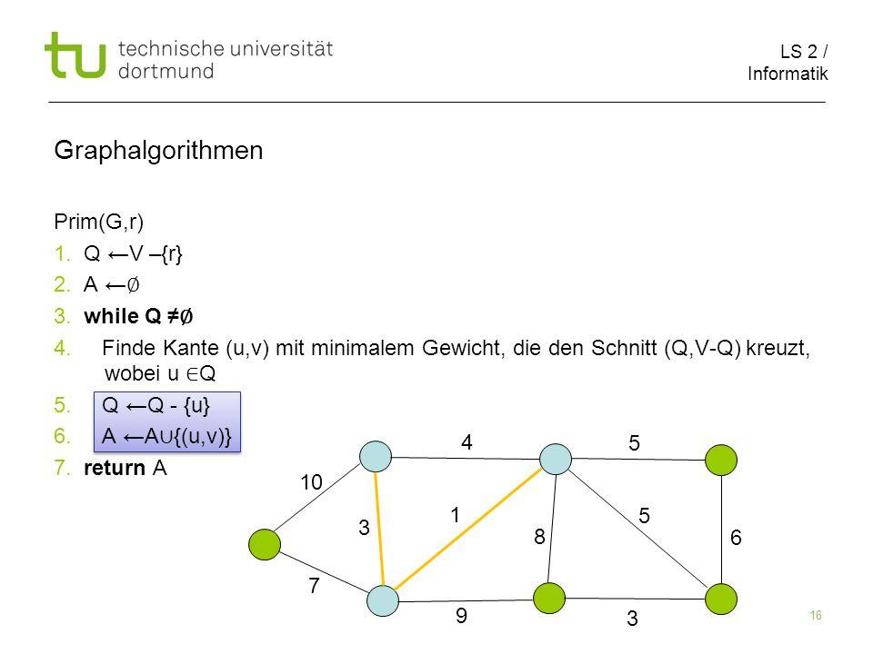 LS 2 / Informatik 16 Prim(G,r) 1. Q ←V –{r} 2. A ← ∅ 3.
