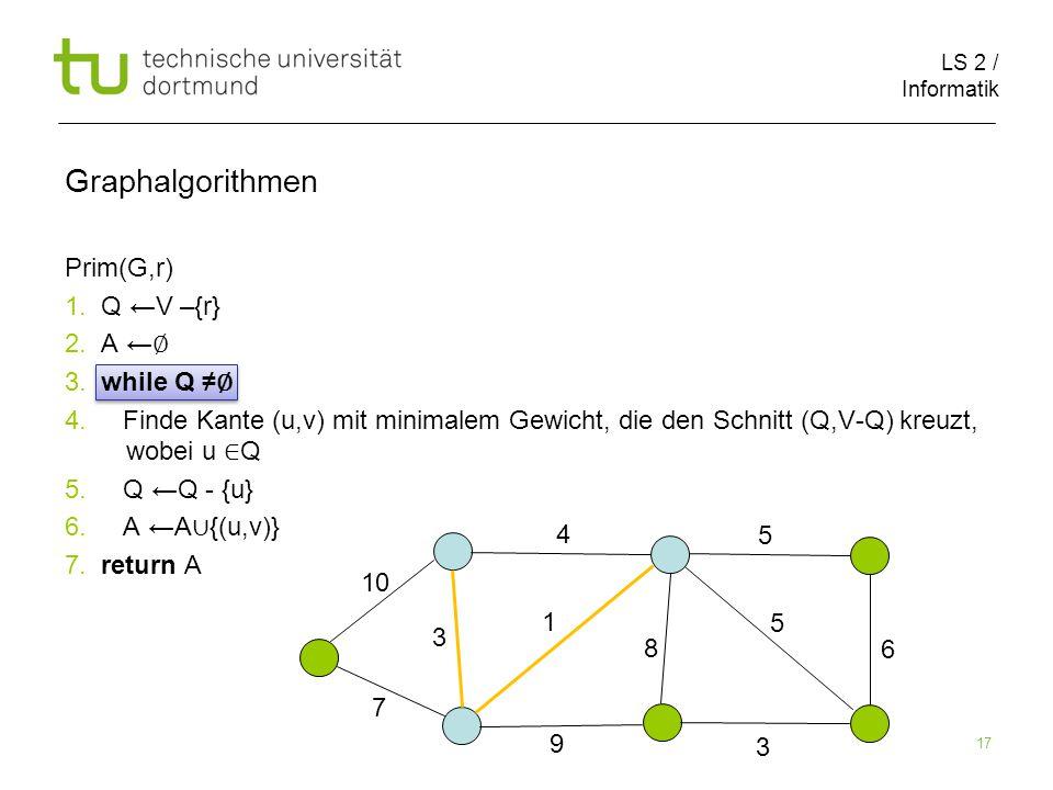 LS 2 / Informatik 17 Prim(G,r) 1. Q ←V –{r} 2. A ← ∅ 3.