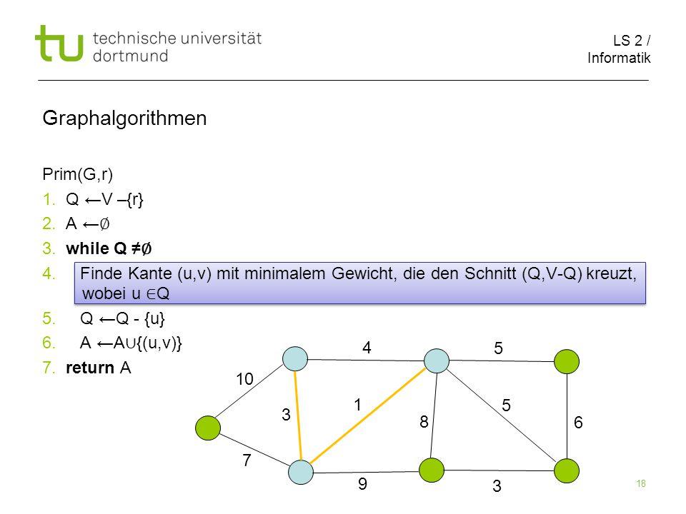 LS 2 / Informatik 18 Prim(G,r) 1. Q ←V –{r} 2. A ← ∅ 3.
