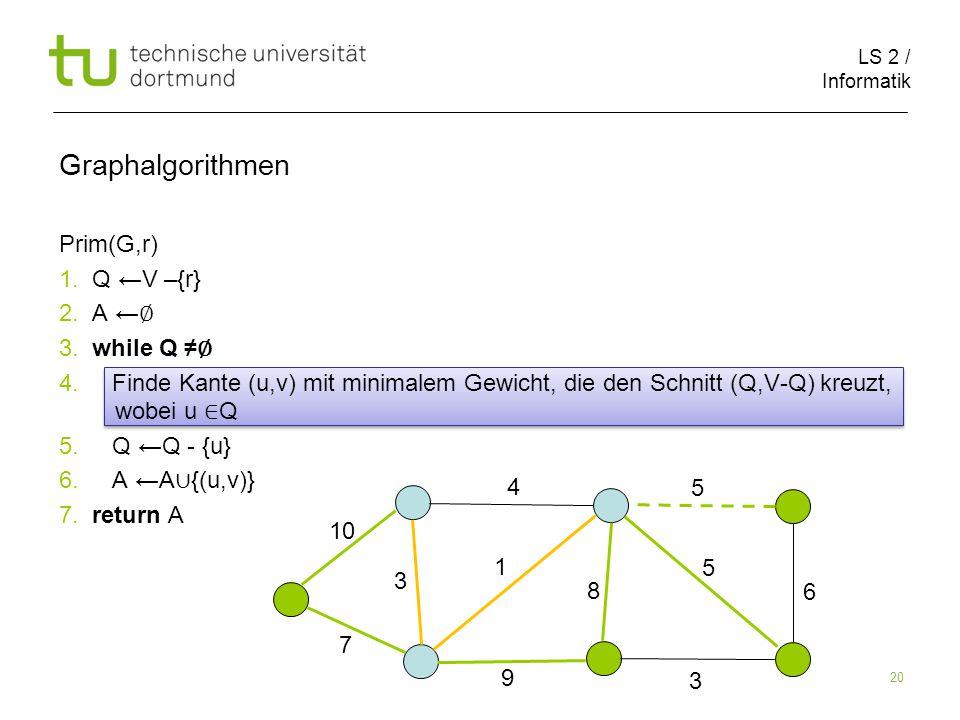 LS 2 / Informatik 20 Prim(G,r) 1. Q ←V –{r} 2. A ← ∅ 3.
