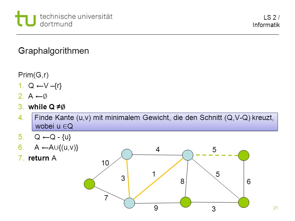 LS 2 / Informatik 21 Prim(G,r) 1. Q ←V –{r} 2. A ← ∅ 3.