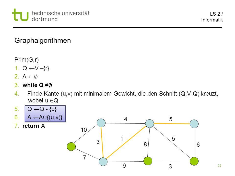 LS 2 / Informatik 22 Prim(G,r) 1. Q ←V –{r} 2. A ← ∅ 3.