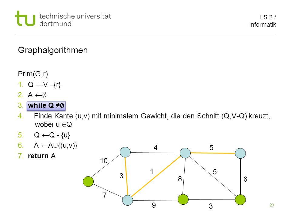 LS 2 / Informatik 23 Prim(G,r) 1. Q ←V –{r} 2. A ← ∅ 3.