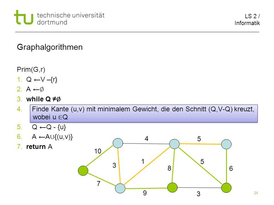 LS 2 / Informatik 24 Prim(G,r) 1. Q ←V –{r} 2. A ← ∅ 3.