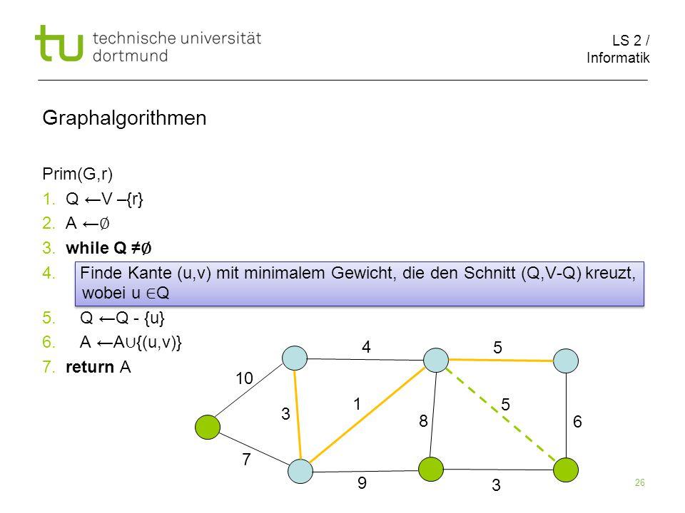 LS 2 / Informatik 26 Prim(G,r) 1. Q ←V –{r} 2. A ← ∅ 3.