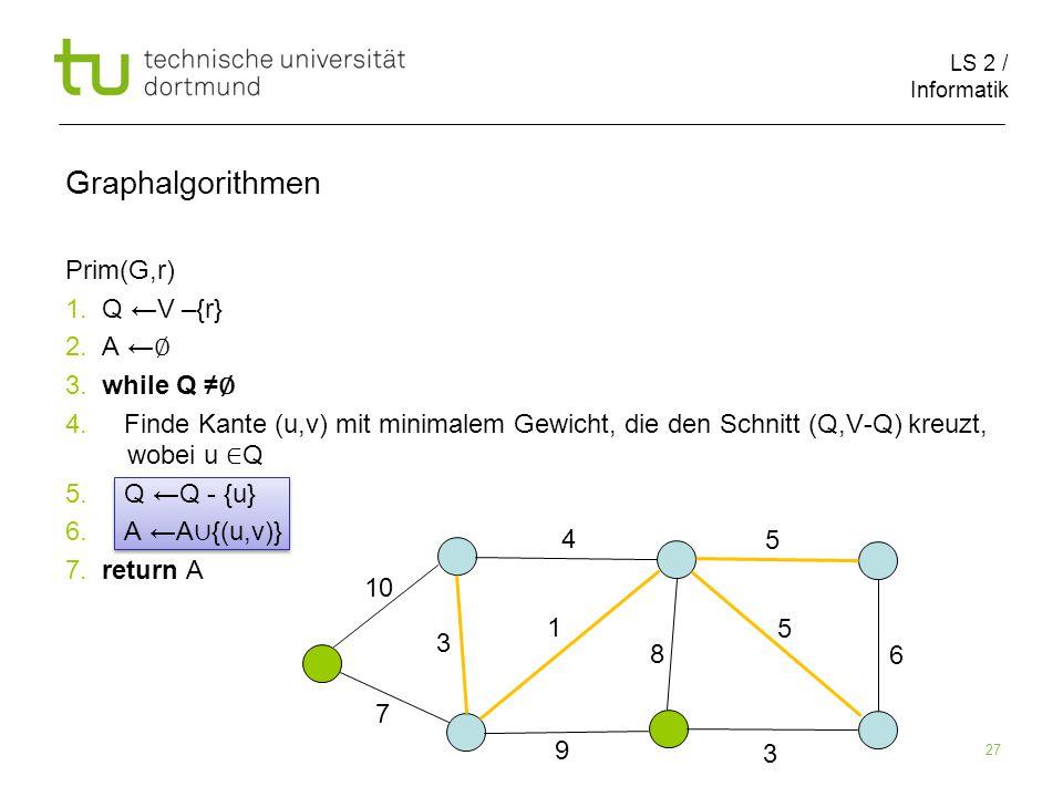 LS 2 / Informatik 27 Prim(G,r) 1. Q ←V –{r} 2. A ← ∅ 3.