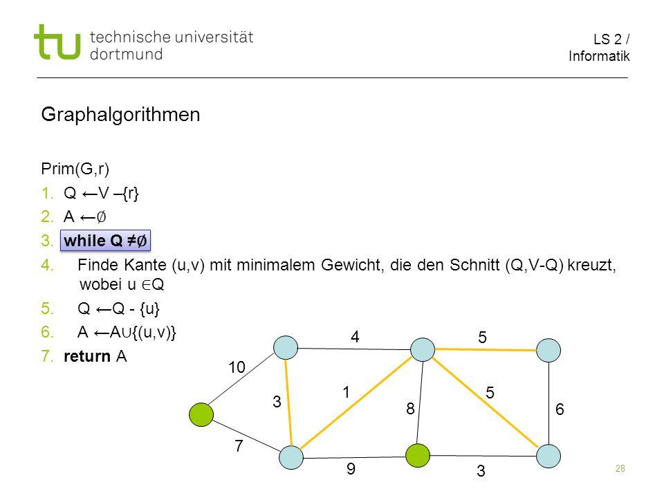 LS 2 / Informatik 28 Prim(G,r) 1. Q ←V –{r} 2. A ← ∅ 3.