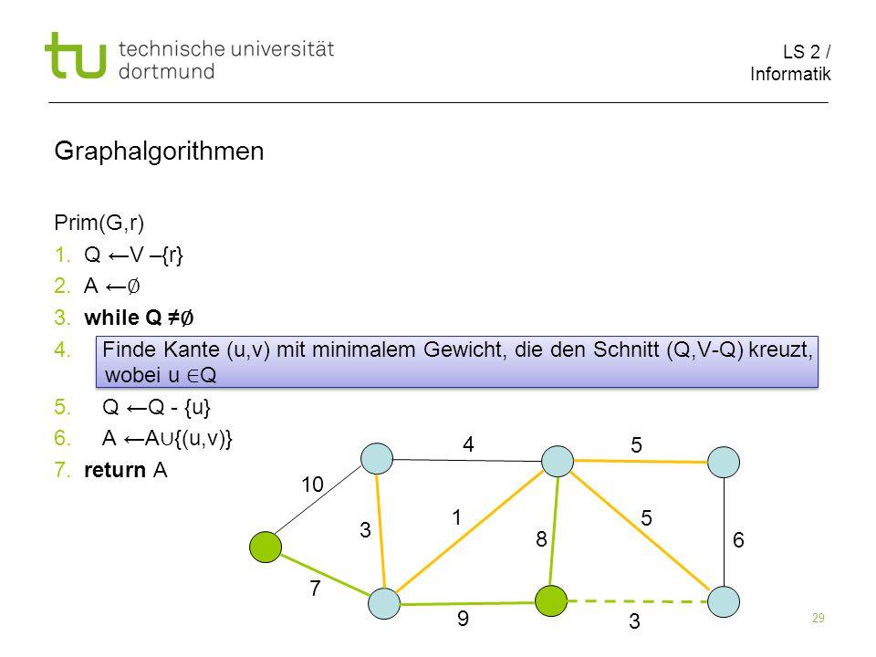 LS 2 / Informatik 29 Prim(G,r) 1. Q ←V –{r} 2. A ← ∅ 3.