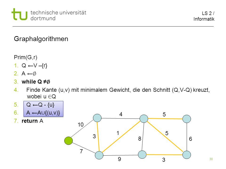 LS 2 / Informatik 30 Prim(G,r) 1. Q ←V –{r} 2. A ← ∅ 3.